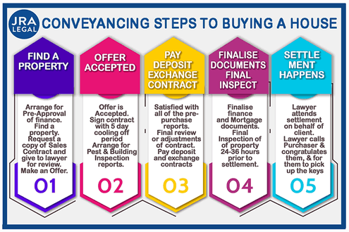 conveyancing for buyer, conveyancer newcastle, hunter valley conveyancing