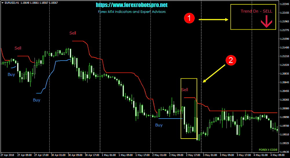 Forex X Code _ SELL