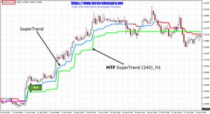 SuperTrend Indicator