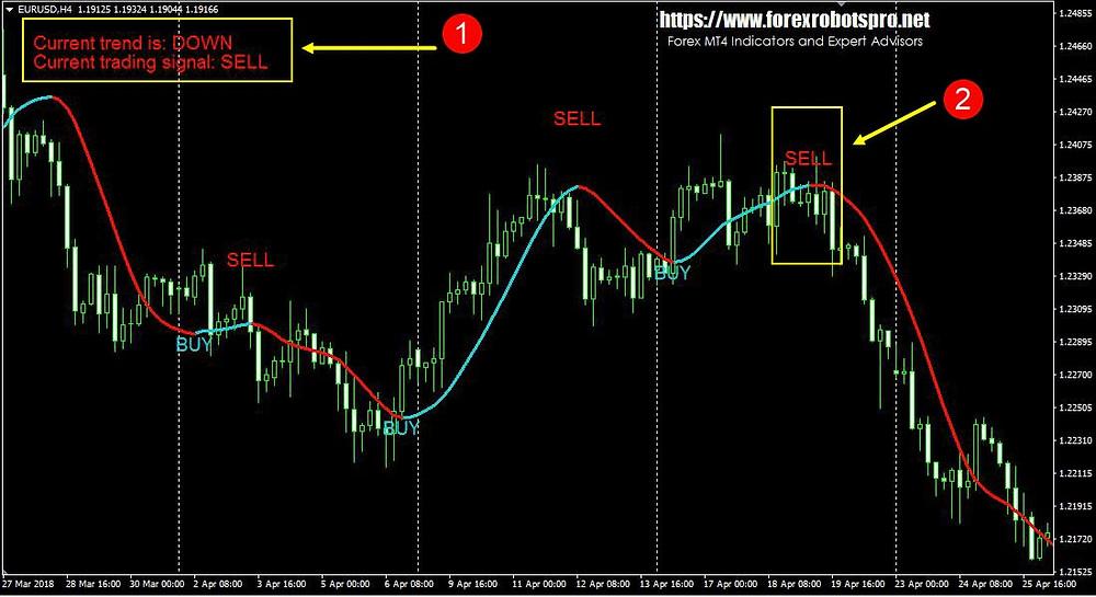 Super Trend Profit _ SELL