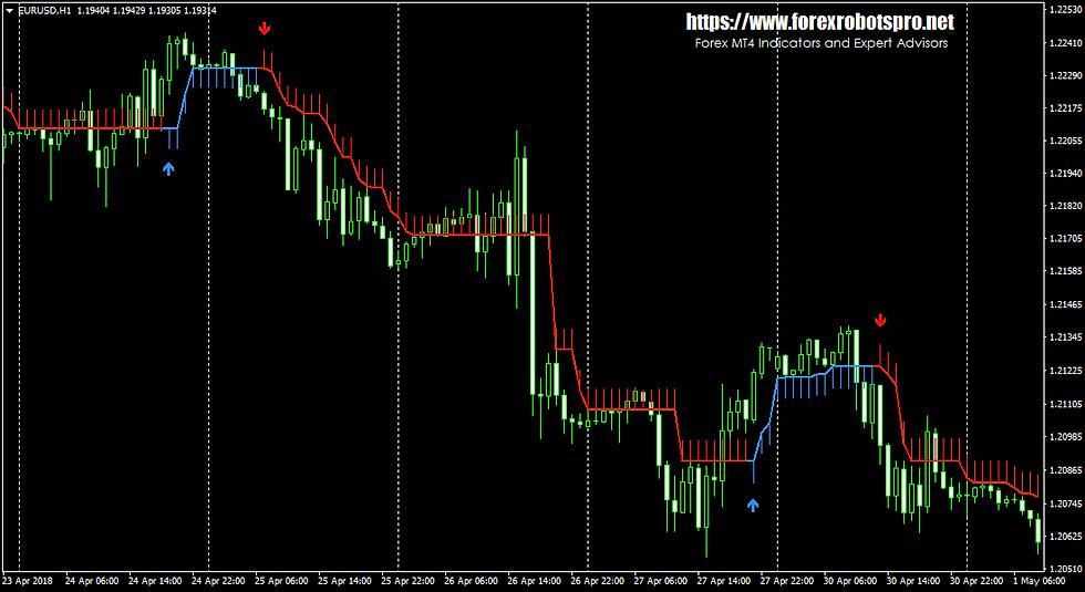 HalfTrend Indicator