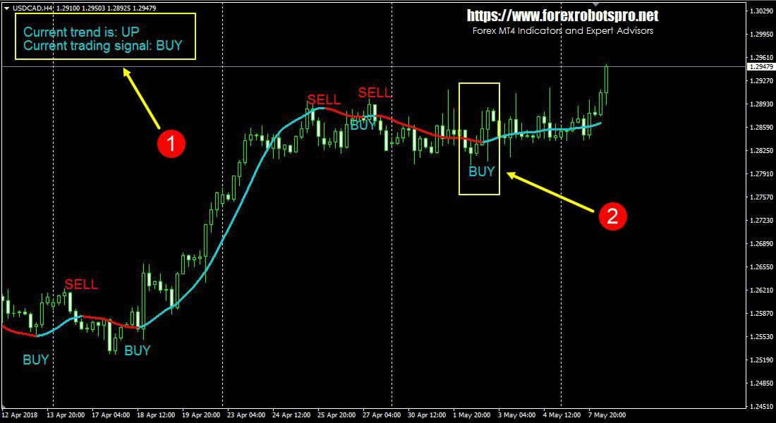 Super trend profit indicator forex system