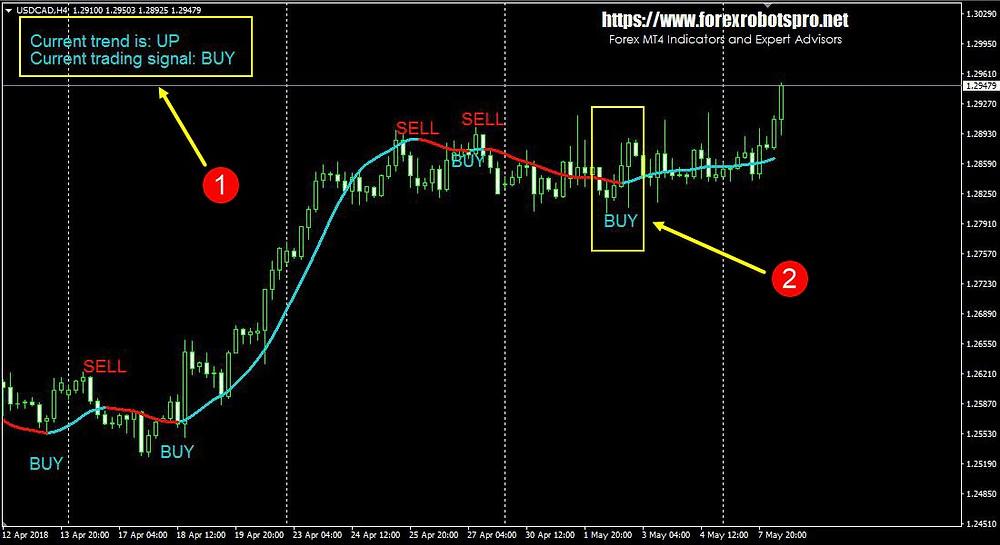 Super Trend Profit _ BUY