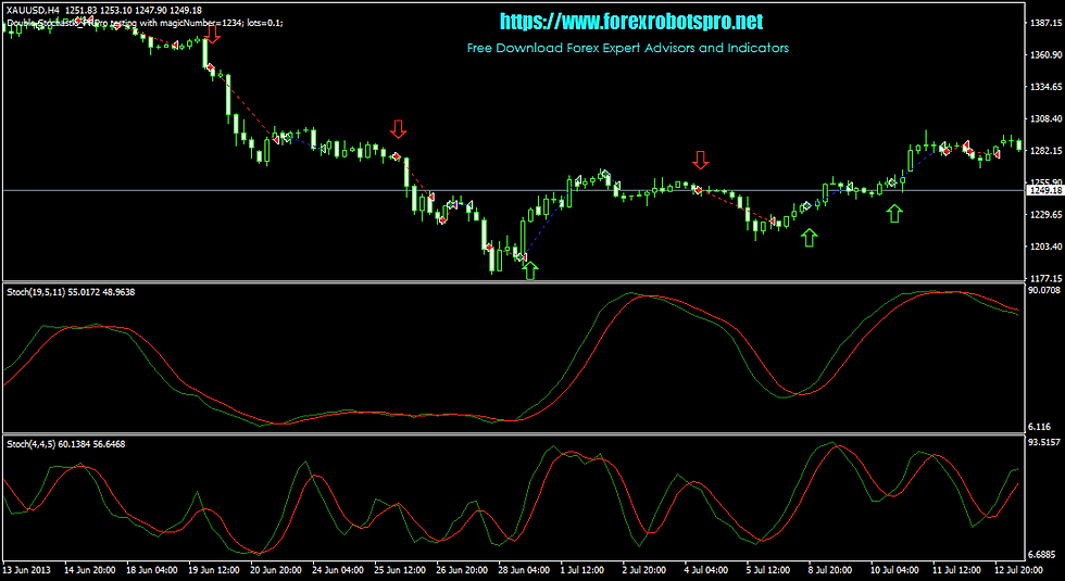 Double Stochastic - Report _ XAUUSD (Gold) _ H4