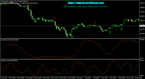 Double Stochastic Indicator Chart