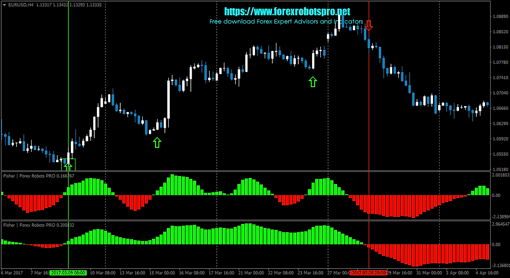 Fisher _ Indicator _ EURUSDH4