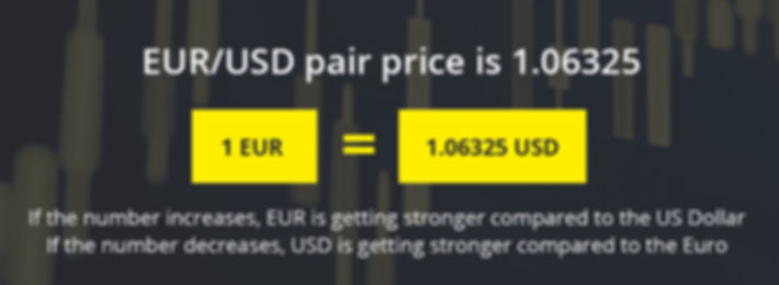 EURUSD Pair, What is Forex Trading