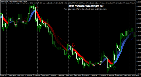 Forex factory heiken ashi smoothed