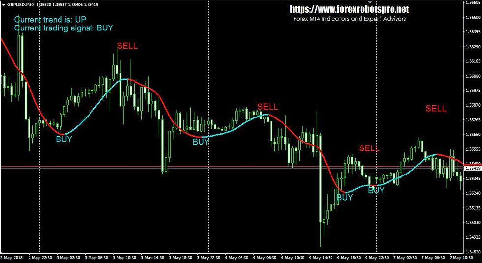 Forex MT4 Indicator _ Super Trend Profit
