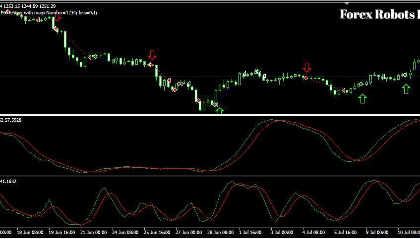 Double Stochastic XAU/USD - H4