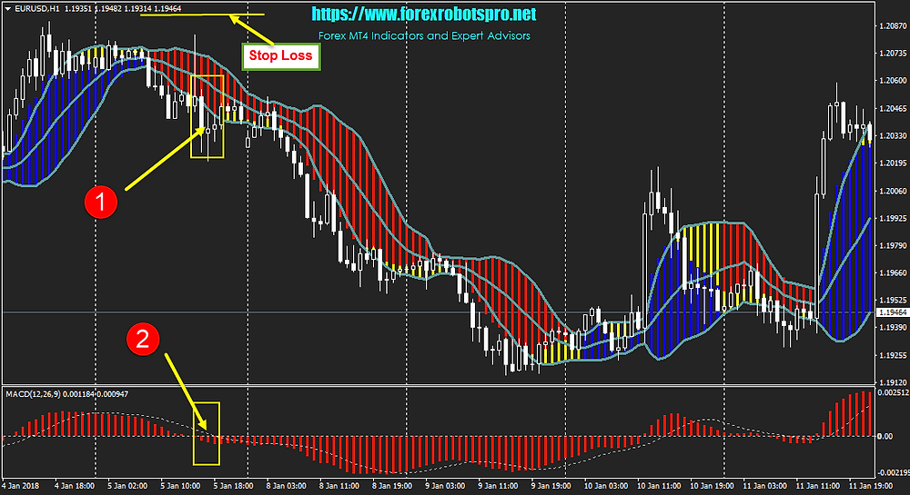 Forex Profit Boost _ SELL
