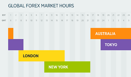 Why Trade Forex - Market Hours