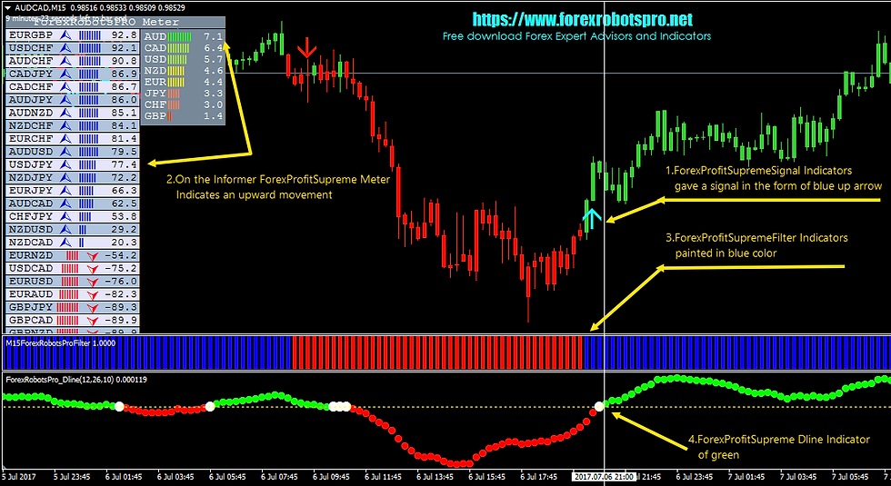 AUDUSD_M15_Trade Long (Buy Signal) Forex Profit Supreme