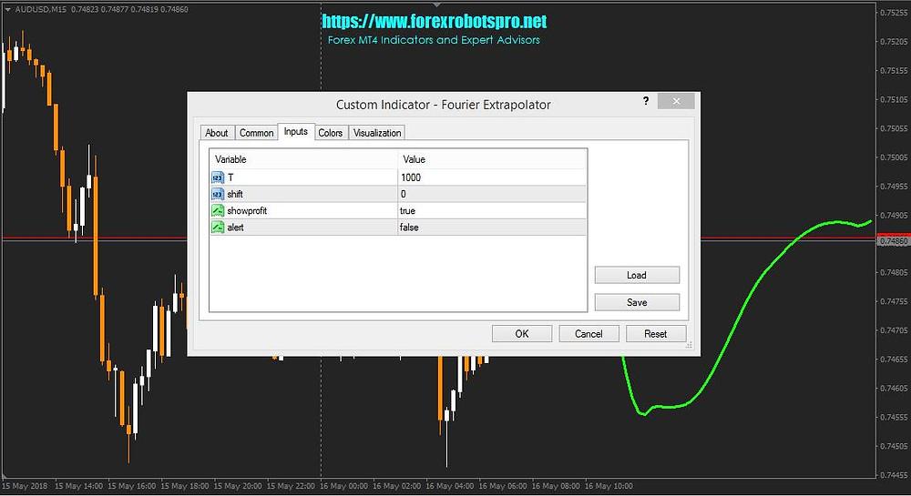 Fourier Extrapolator Indicator