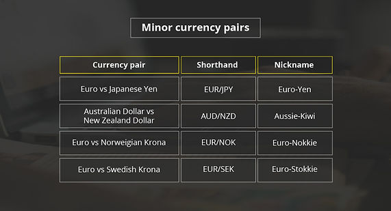 What is Forex Trading - Minor Currency pairs