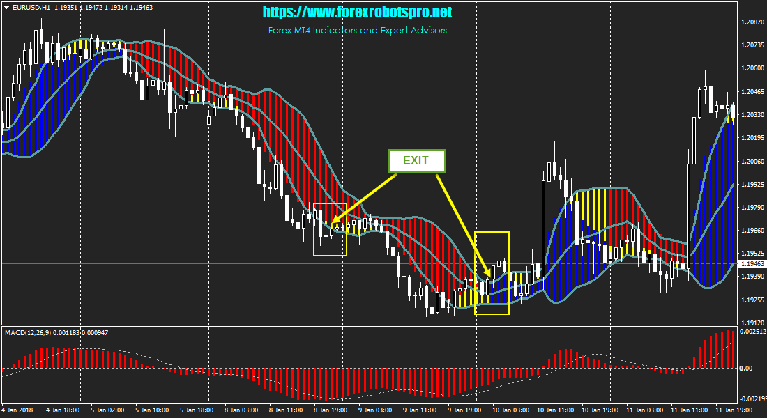 Forex technical analysis -Zeron Indicator - blogger.com