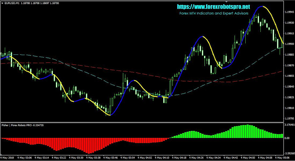 Forex MT4 Indicator _ SuperScalper Indicator