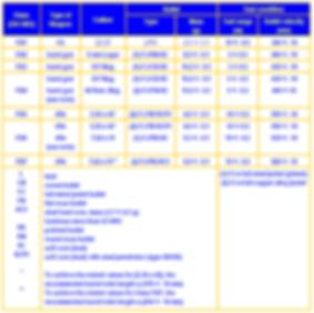 EURONORM Ballistic Level Chart