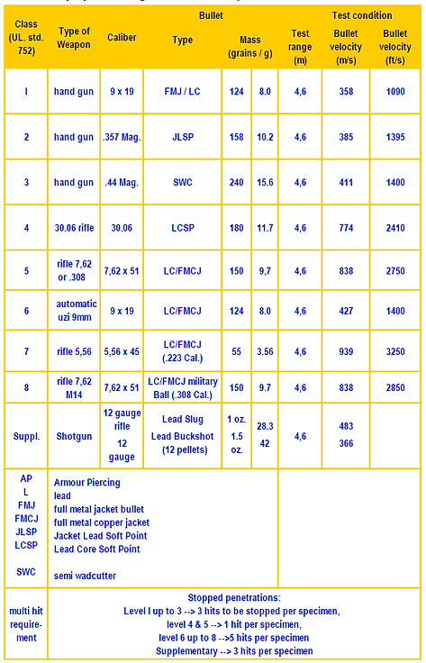 Underwriters Laboratories Ballistic Level Chart