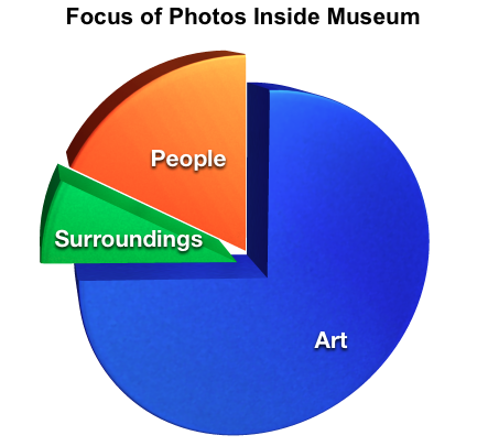 Focus of Photos in Museum