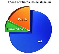 Focus of Photos in Museum