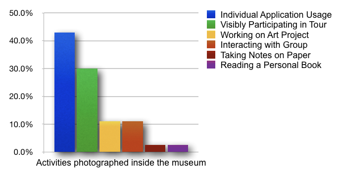 Activities in Photos in Museum