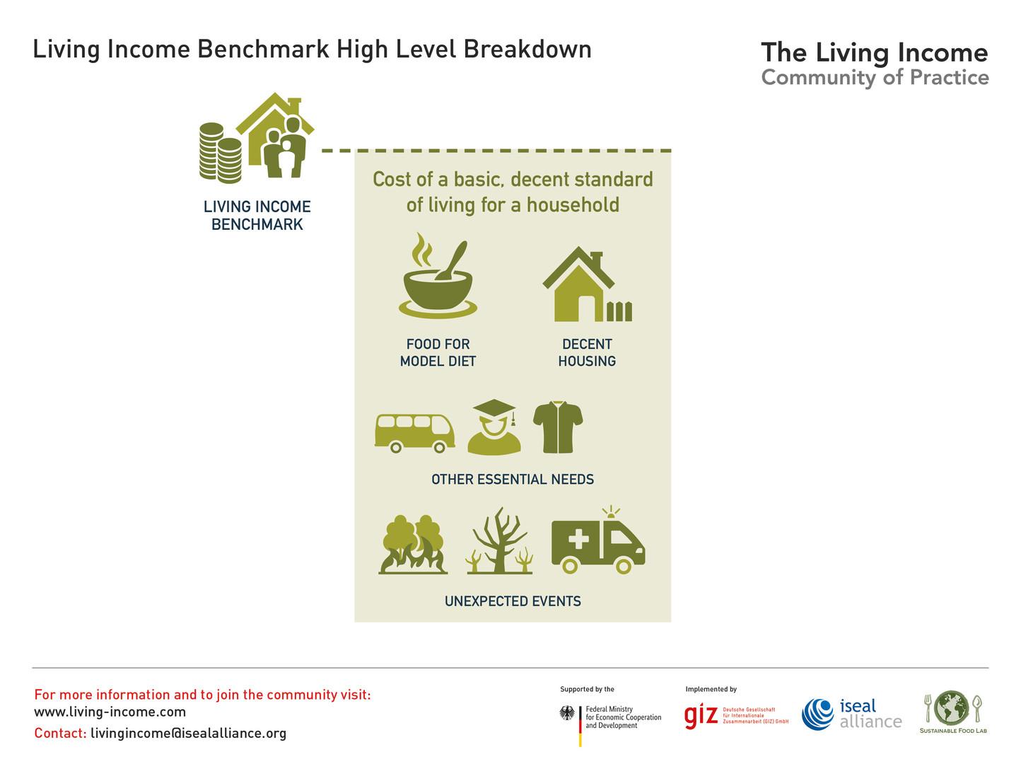 Living Income Benchmark High Level Breakdown - 2019 ©LivingIncomeCommunityofPractice