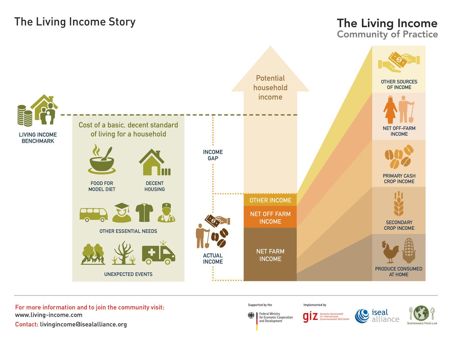 The Living Income Story - 2019 ©LivingIncomeCommunityofPractice