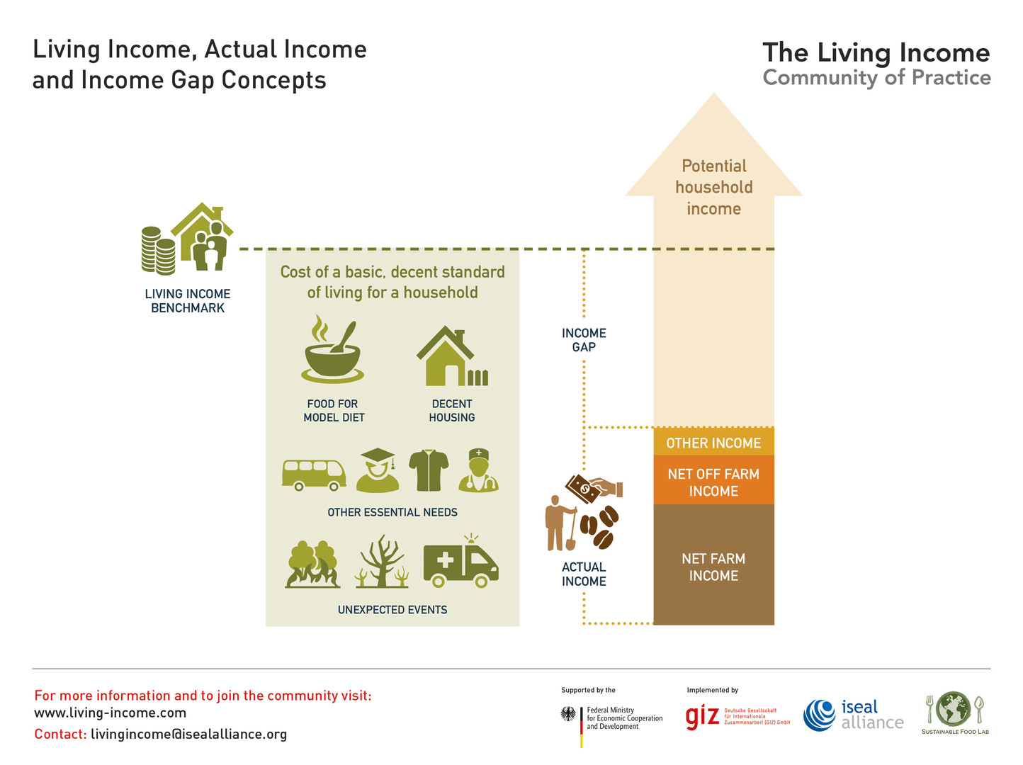 Living Income, Actual Income and Income Gap Concepts - 2019 ©LivingIncomeCommunityofPractice