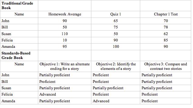 Traditional vs. Standards- Based Grading