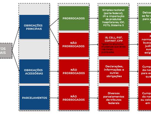 Tributos federais: principais variáveis para a tomada de decisão quanto ao pagamento