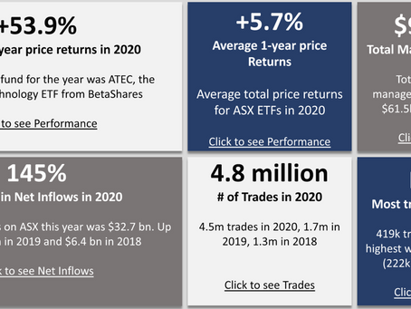 2020 Year in Review for Aussie ETFs
