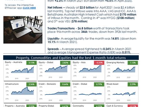 Market Update/Flash Note - April 2021