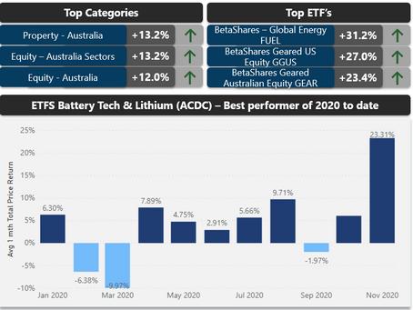 Aussie ETF Update November 2020
