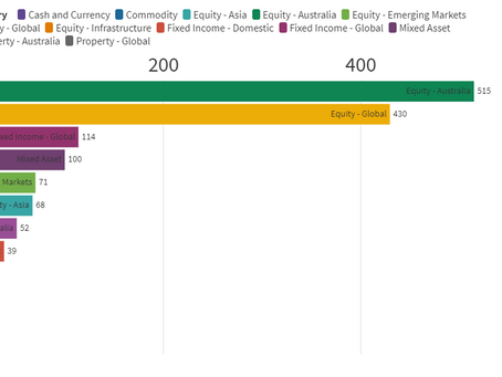 ETF Inflows to March 2021