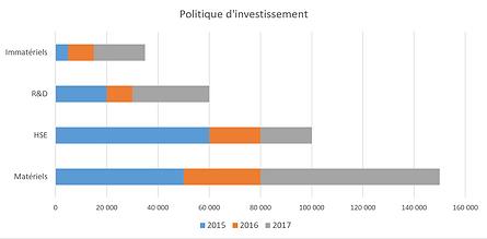 Politique d'investissement ECCSEL Hygiène et substitution de solvants