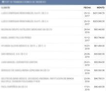 top ten transacciones ingreso_edited.jpg