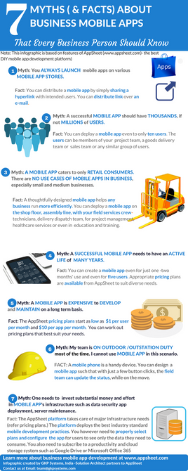 7 Myths and Facts-Business Mobile Apps