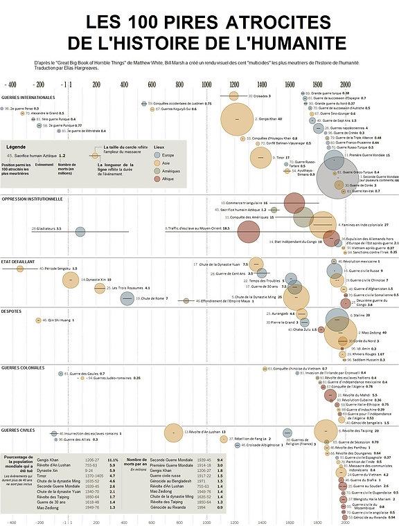 Les 100 pires atrocités de l'histoire de l'humanité