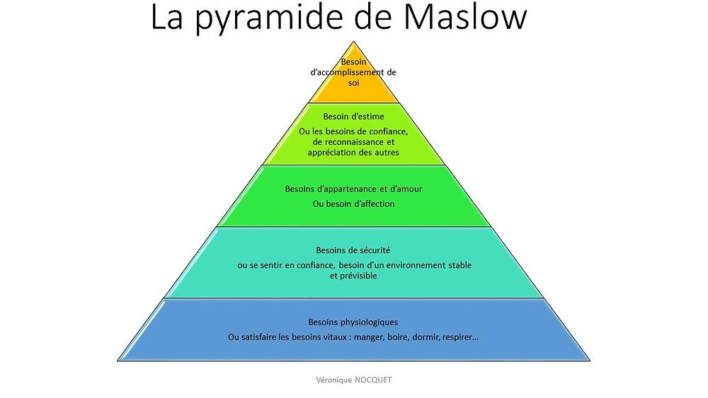 la pyramide de Maslow - veroniquenocquet.net