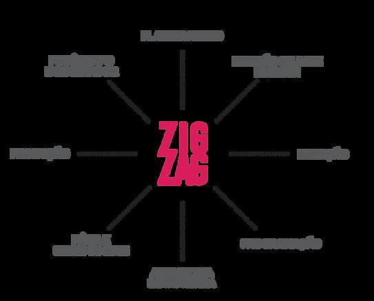 Diagrama-Solucoes-ZigZag-02.png