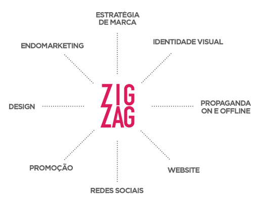 Diagrama-Solucoes-ZigZag.png