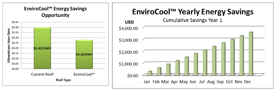 Chart showcasing the energy savings you can have while using Envirocool