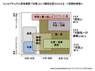 講義2.2.2 概念の図化 =空間的表現=
