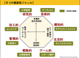 講義2.2【演習】「創造性」を類型化してみよう