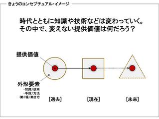 新コラム『明日からの仕事景色を変える概念図』スタート!
