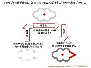講義2.4.1 コンセプトの精錬法[5]~研ぎ澄まし
