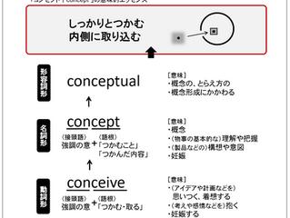 講義1.5 「コンセプト|concept」とは何か?