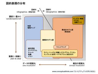 講義2.2.4 図解と図観
