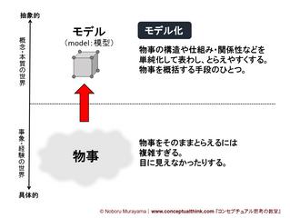 講義2.2.1 モデル化のための図的表現